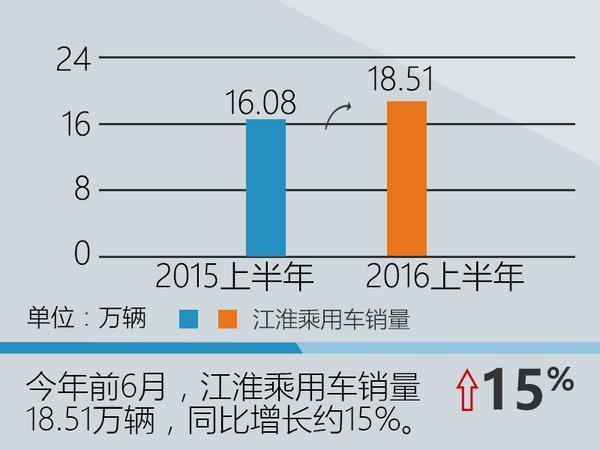 江淮前6月销量增2成 下半年新车密集上市-图3