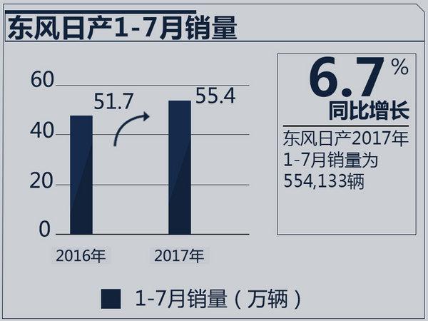 东风日产7月销量7.6万辆 同比增长10.7%-图2