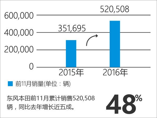 东风本田销量突破52万 前11月增长近五成-图1