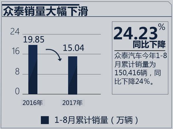 众泰销量下滑24.23% 加速5款SUV/电动车投放-图2