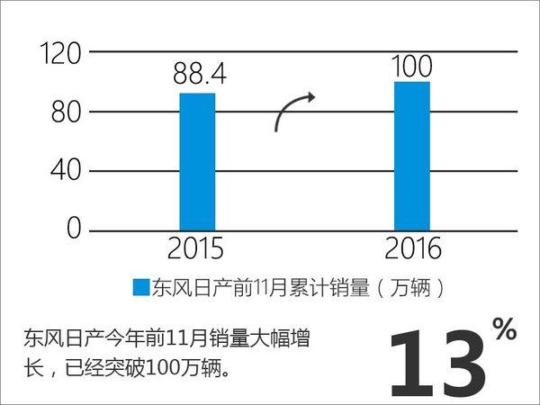 东风日产销量突破百万 年轻化战略奏效-图1