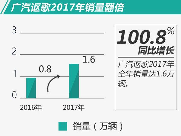 广汽讴歌2017年销量同比翻番 创历史最佳成绩-图2