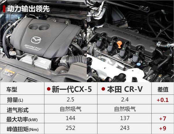 马自达全新CX-5将上市 尺寸超本田CR-V-图3