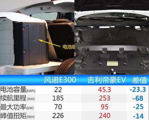 雷诺国产电动车将上市 竞争吉利帝豪EV-图5
