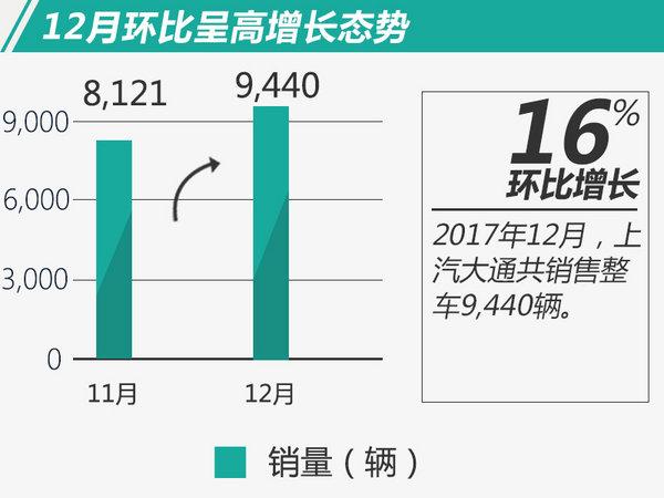 上汽大通2017年销量大增54% 12月创历史新高-图1