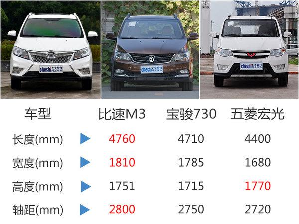 比速M3/T3将今日上市-预售价6.19万元起-图7