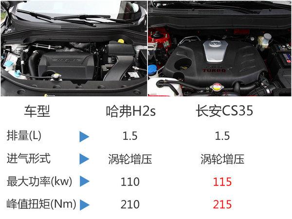 """哈弗""""小H6""""广州车展上市 竞争长安CS35-图5"""
