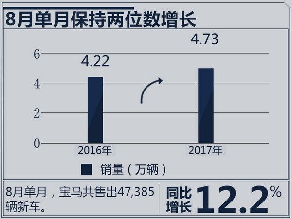 宝马1-8月在华销量增16.4% 6系GT将于11月上市-图3