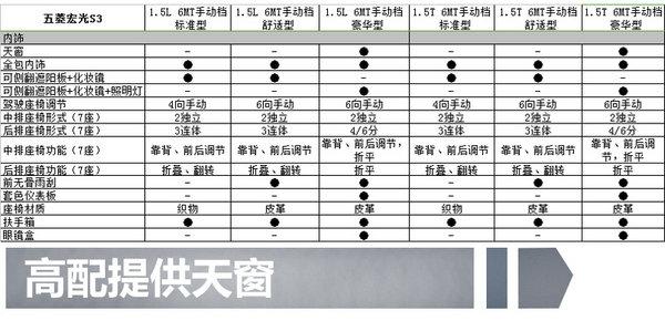 五菱首款SUV宏光S3 11月上市  7款车型/配置曝光-图3