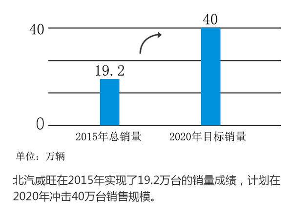 威旺将建纯电动车平台 新产品后续发布-图2
