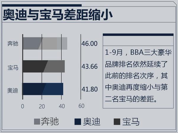 BBA前9月销量:奔驰扩大优势,奥迪反扑猛烈-图1