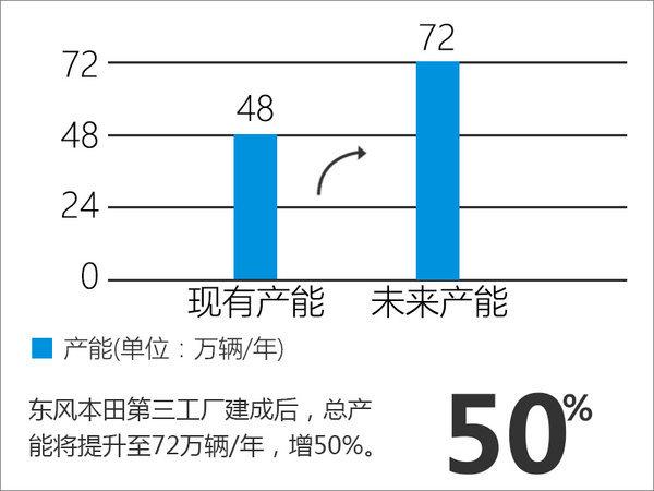 东风本田新工厂今日动工 产能将提升50%-图2