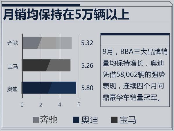 1-9月销量排名出炉 奔驰/宝马/奥迪-图1