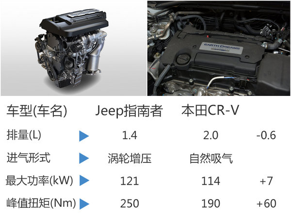 Jeep指南者正式开启预售 售价xx.xx万起-图7