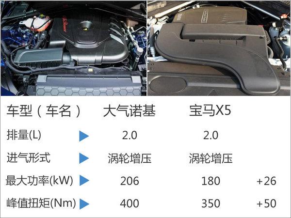 大切诺基换搭2.0T发动机 售价将下降-图-图2