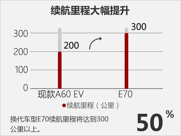 东风风神全新电动车将上市 续航超300km-图2