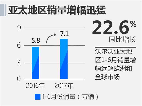 中国战略地位提升 沃尔沃亚太总部落户上海-图4