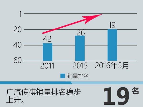 """五年产量60万 揭秘传祺""""敏感""""数字-图2"""