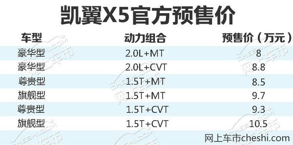 凯翼高端SUV-X5明日正式上市-图1