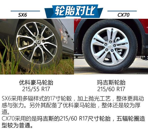 8万七座SUV哪家强?风行SX6对比CX70-图5
