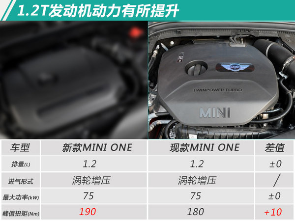 MINI 3款新车型即将上市 换搭7速双离合变速箱-图6
