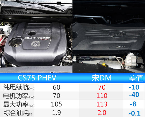 长安CS75插电混动版车型将投产 油耗仅1.9L-图3