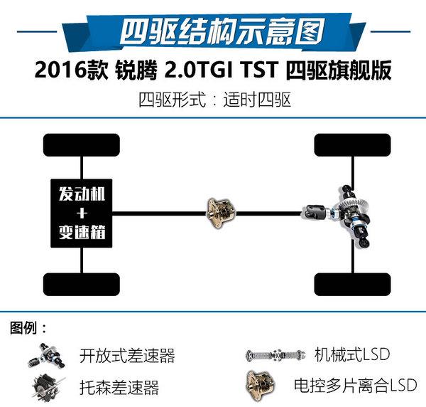 国产SUV实力派 2016款锐腾2.0TGI试驾-图2