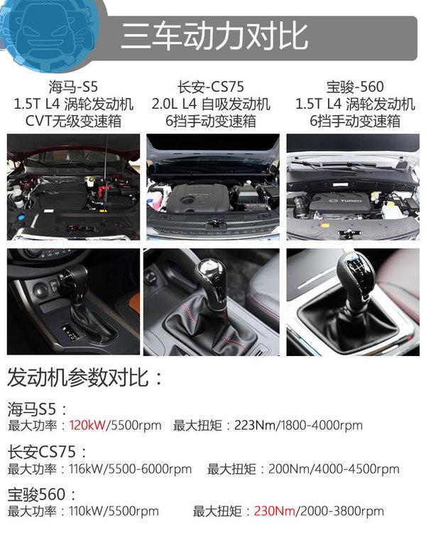 海马S5/长安CS75/宝骏560 同级车型你买谁-图2