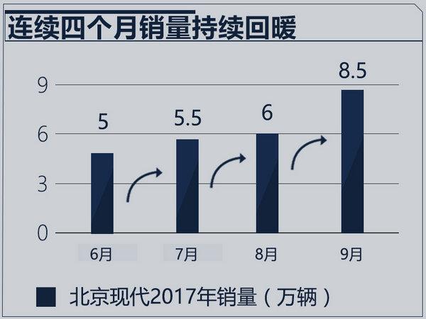 加速本土化2.0战略 北京现代未来要做哪几件事?-图1