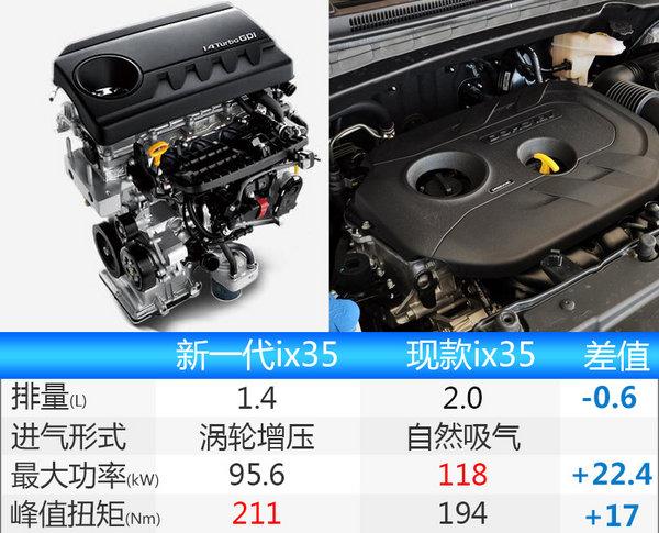 北京现代新一代ix35曝光 增1.4T动力超2.0L-图1