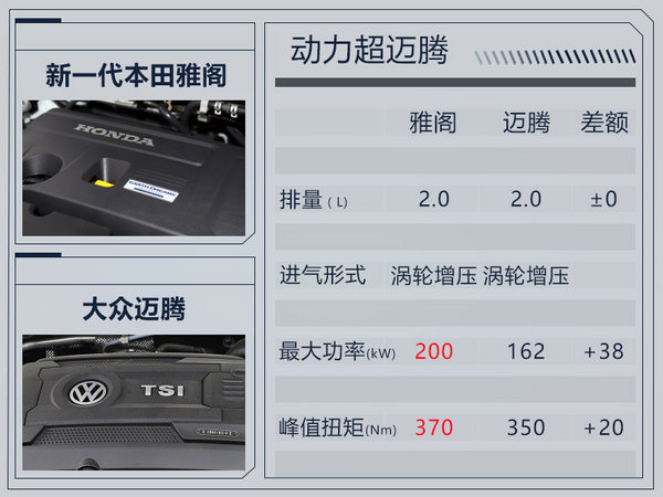 广汽本田新一代雅阁外观大变 溜背设计/更加运动-图4