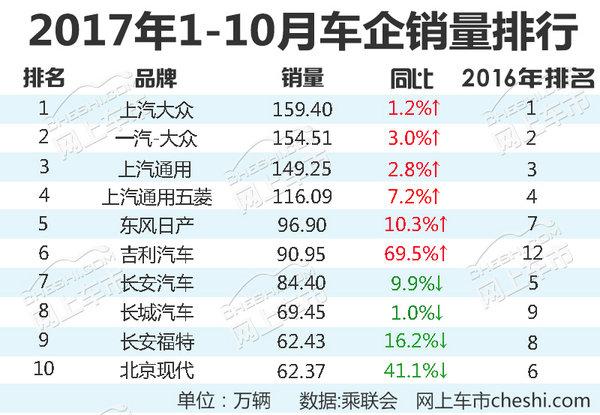 十大汽车企业1-10月份销量排名 名次变化大-图3