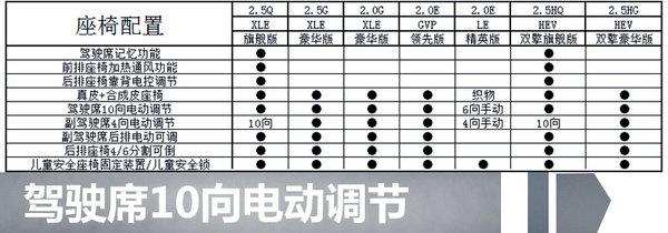 广汽丰田全新凯美瑞配置抢先看 将推7款车型-图3