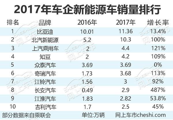 2017年10大新能源车企销量排行 两车企突破10万-图1