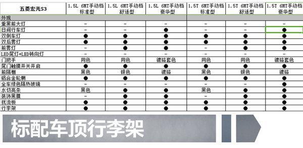 五菱首款SUV宏光S3 11月上市  7款车型/配置曝光-图2
