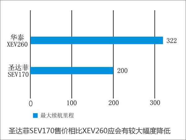 华泰将推多款纯电动SUV 每公里不到1毛-图1