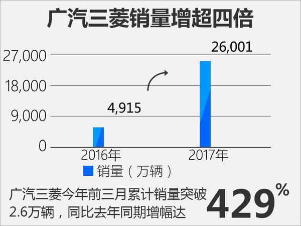 广汽三菱一季度销量破2.6万 同比增四倍-图2