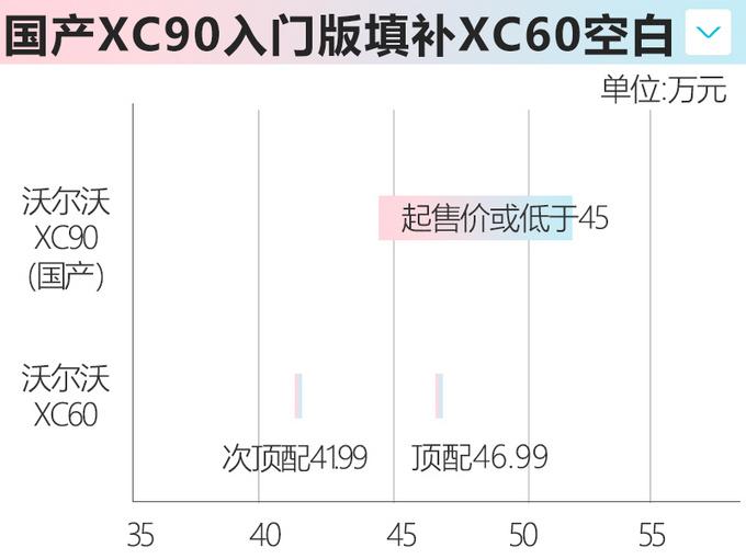 沃尔沃新XC90成都投产-3万台/年降价近20万元-图8