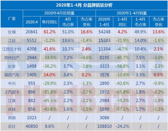 2020年3月狭义皮卡销量长城/江西五十铃/福田带动行业增长-图2