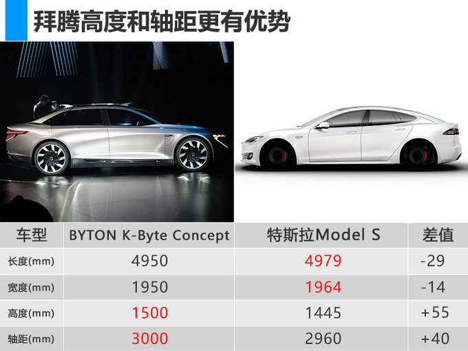 转帖-拜腾豪华轿车概念车亮相 轴距超特斯拉Model S