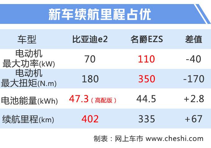 再等11天比亚迪两厢秦Pro将上市 预售10万起-图2