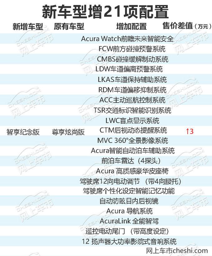 增21项配置/售价涨3万元 广汽讴歌CDX推新车型-图3
