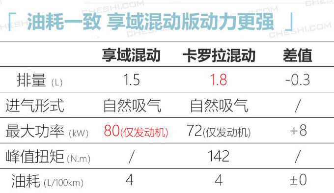 东风本田享域混动版空间大油耗低 卡罗拉要小心-图1