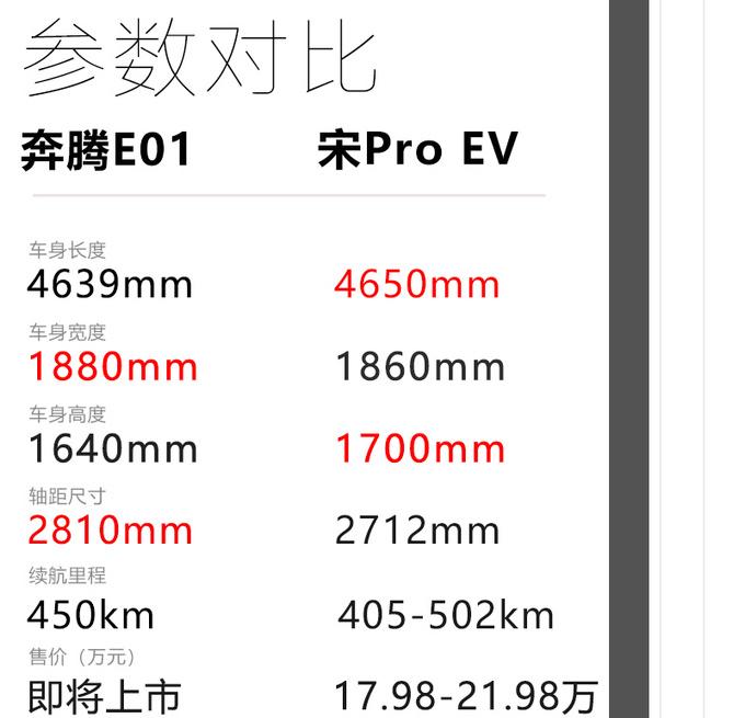 续航450km/配L3级别自动驾驶 奔腾E01初体验-图11