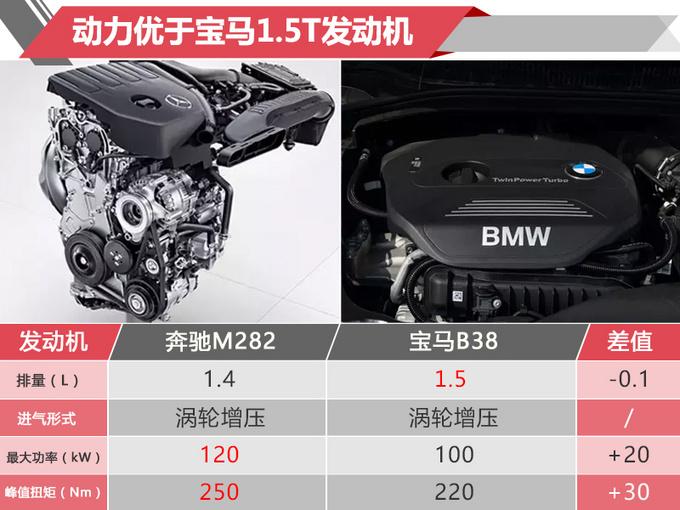 奔驰A级启动预售 尺寸媲美宝马3系 11月23日开卖-图2