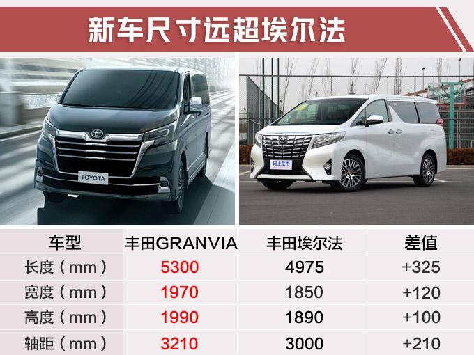 丰田豪华MPV有望入华 比埃尔法更大/能坐9个人-图4
