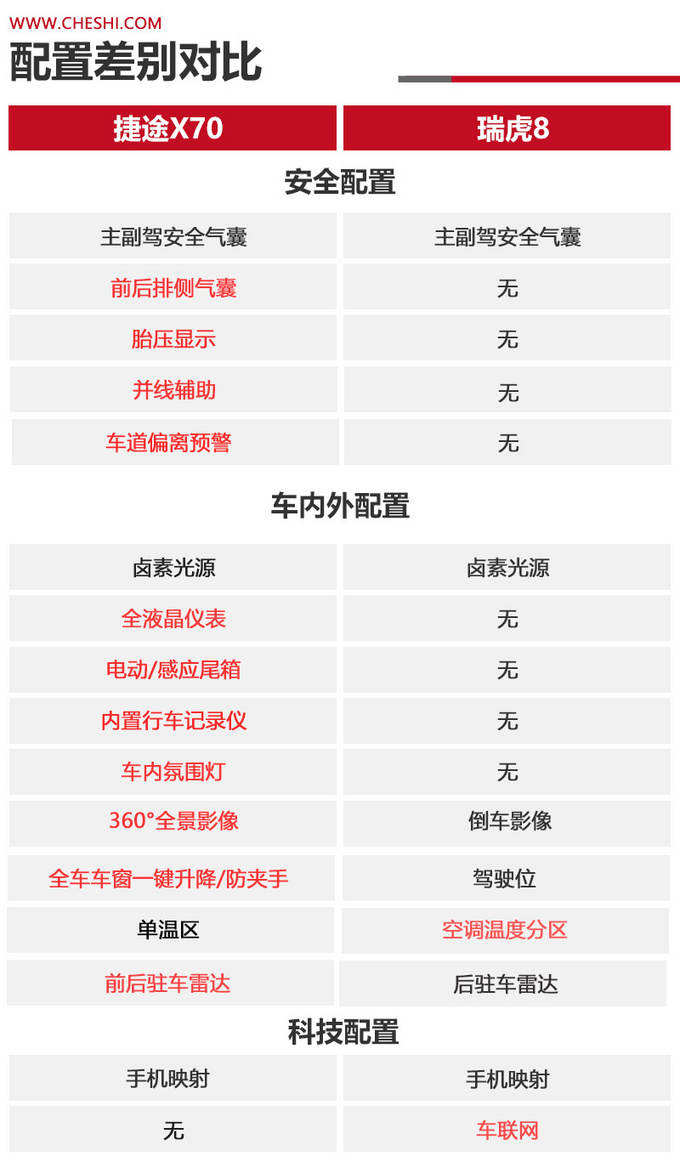 同门之争相同价位谁更值得买捷途X70对比瑞虎8-图5