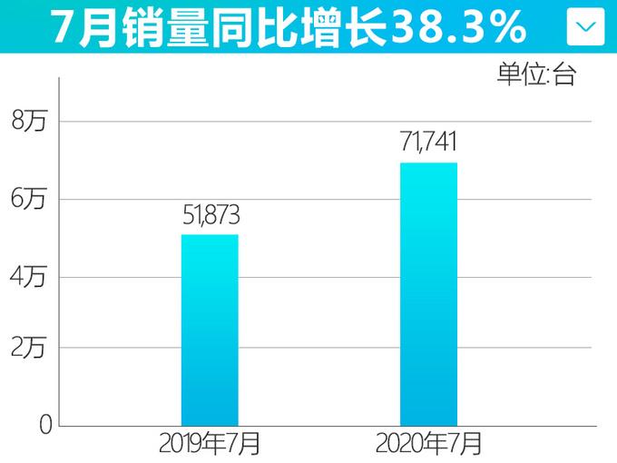 广汽本田持续发力7月增长38.3 雅阁等4款车破万-图4