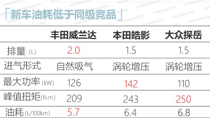 广汽丰田威兰达到店实拍 刀锋轮毂亮眼/4月上市-图10
