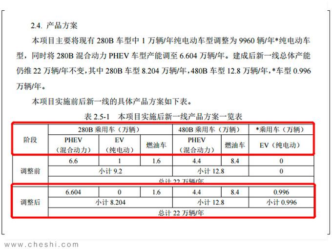 一汽丰田电动规划曝光 奕泽推插混/纯电版 5月上市-图3